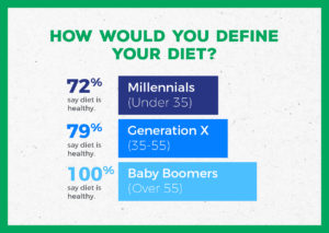 busy millennials fitness survey