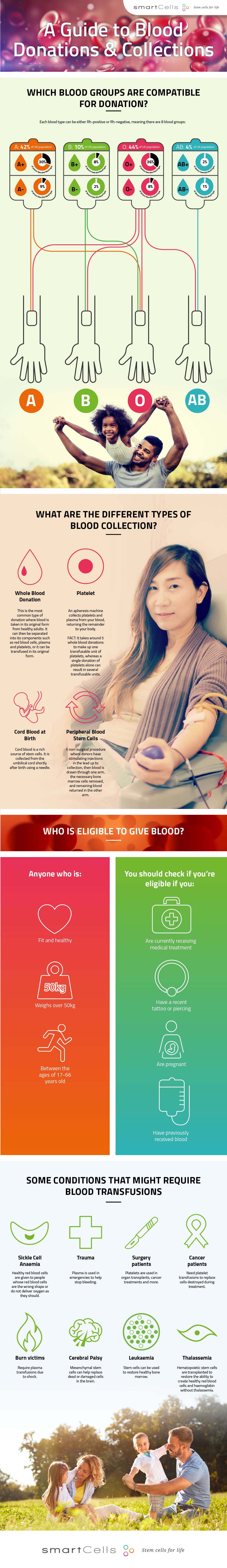Smart Cells releases Guide to Blood Donations & Collections